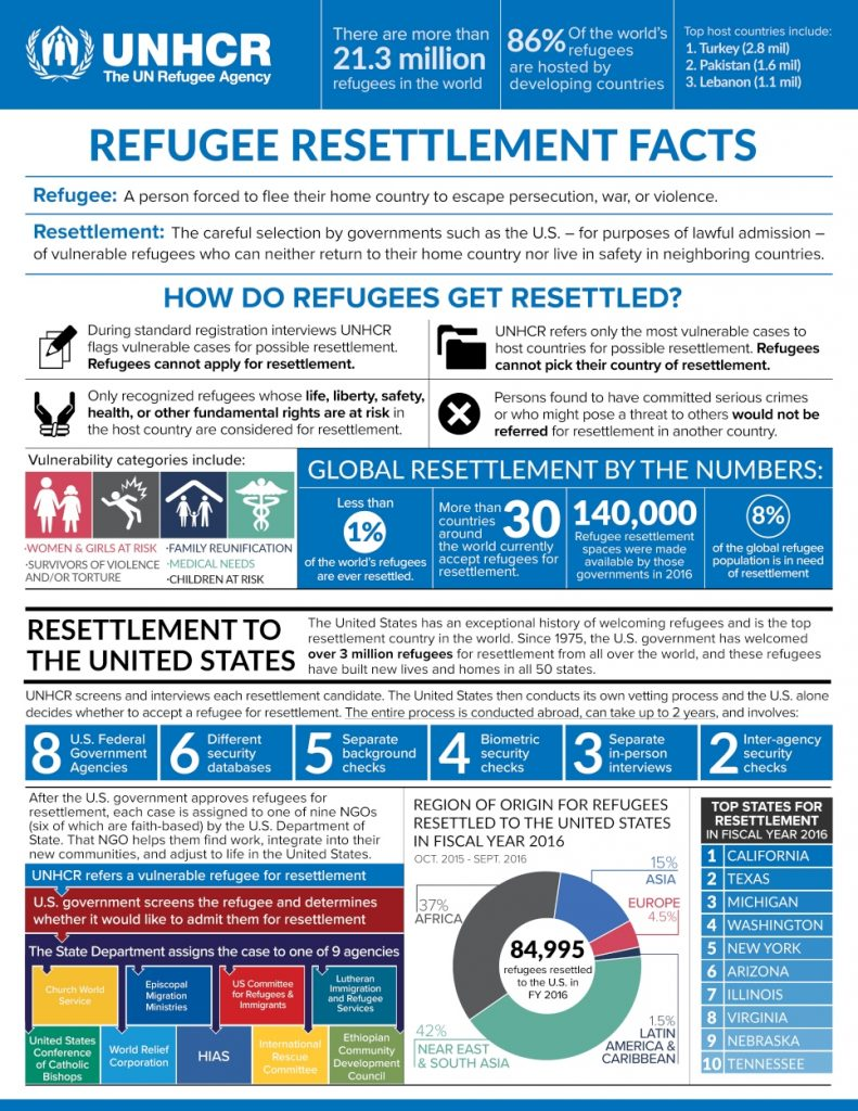 UNHCR Resettlement in the USA