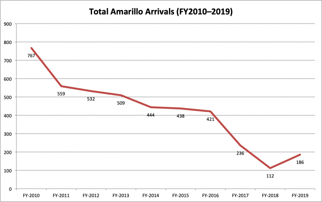 Total Amarillo Arrivals 2010-2019