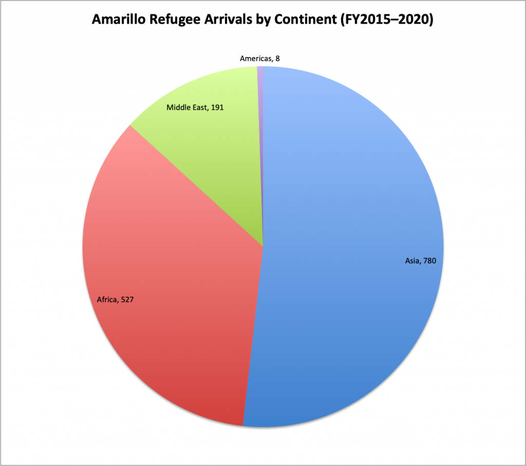 Amarillo Refugee Arrivals by Continent FY2015-2020