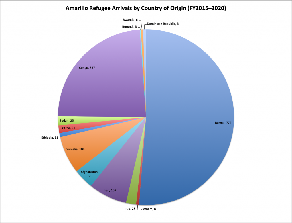 Amarillo Refugee Arrivals by Country of Origin FY2015-2020