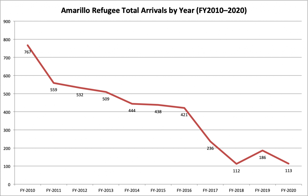 Amarillo Refugee Total Arrivals by Year FY2010-2020