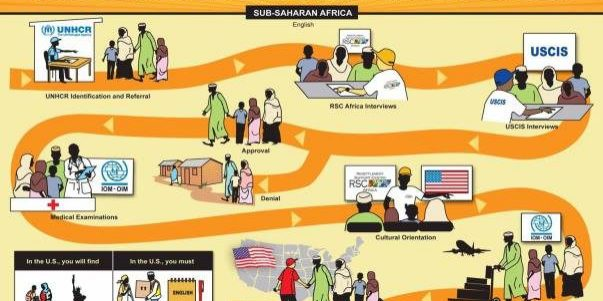 US Refugee Resettlement Journey